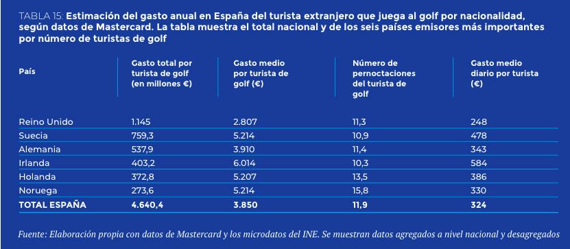datos-estudio-ECONOMICO-DEL-GOLF-2020