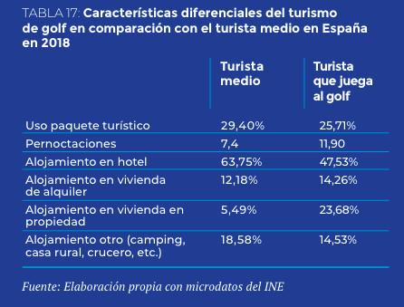 datos-estudio-ECONOMICO-DEL-GOLF-EN-ESPAÑA